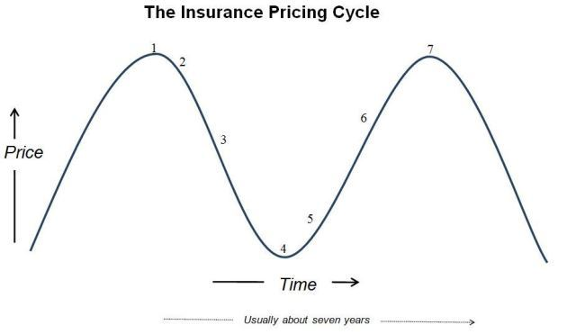 Insurance Pricing Cycle